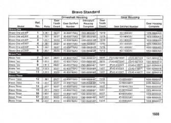 Схема СХЕМА УЗЛА ПОВОРОТНО-ОТКИДНОЙ КОЛОНКИ (БЕНЗИНОВЫЙ ДВИГАТЕЛЬ) BRAVO I/II/III