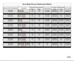Схема График замены моделей Zeus в процессе обслуживания