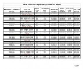 Схема График замены компонентов Zeus в процессе обслуживания
